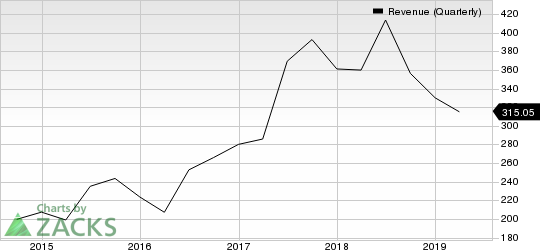 IPG Photonics Corporation Revenue (Quarterly)