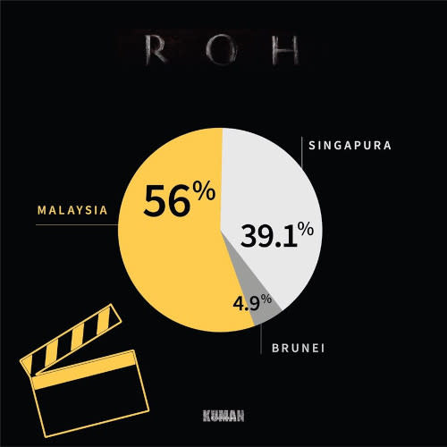 Audience percentage in Malaysia is higher compared to Singapore and Brunei.