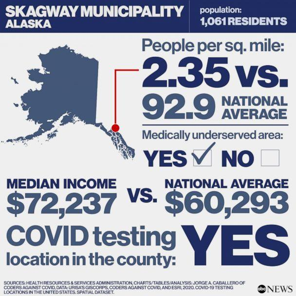 Covid Free County in America: Skagway Municipality, Alaska (Health Resources & Services Administration, Charts/Tables/Analysis: Jorge A. Caballero of Coders Against COVID, Data: URISA's GISCorps, Coders Against COVID, and Esri, 2020. COVID-19 Testing Locations in the United States. Spatial dataset.)