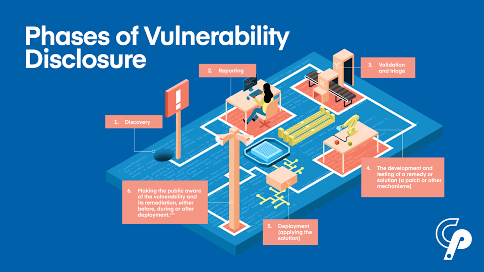 An illustration of the phases of vulnerability disclosure