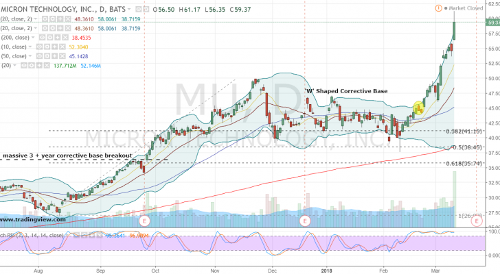 Micron Stock Daily Chart