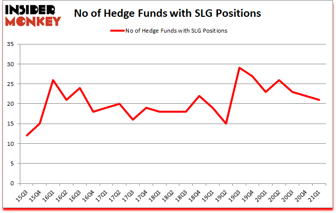 Is SLG A Good Stock To Buy?