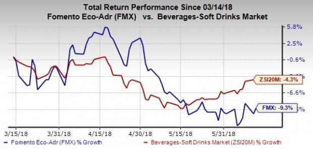 FEMSA's (FMX) dismal earnings and sales surprise trend has been hurting the stock's performance. However, its strategic initiatives bode well.