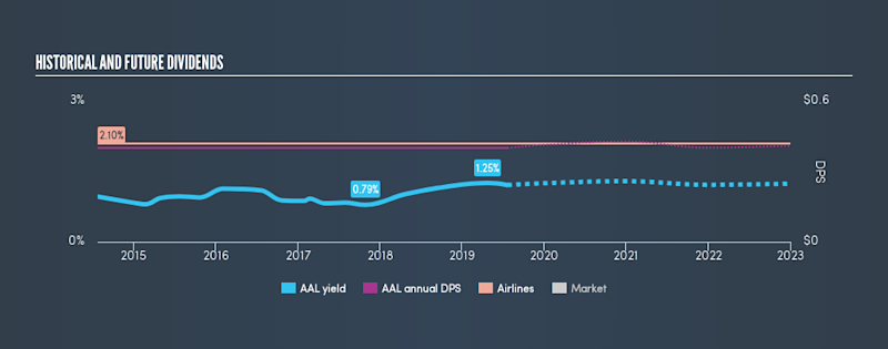 NasdaqGS:AAL Historical Dividend Yield, July 22nd 2019