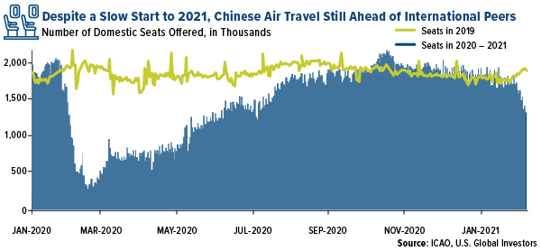 despite a slow start to 2021 chinese air travel still ahead of international peers