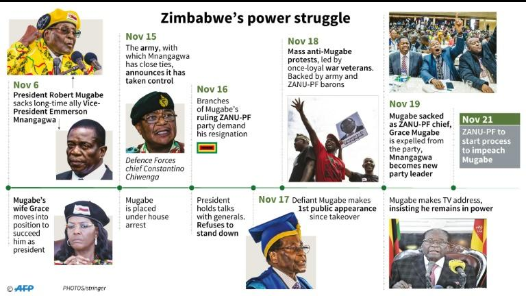 Timeline of the political crisis in Zimbabwe since November 6, 2017