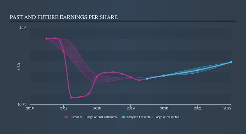 NasdaqGS:DCOM Past and Future Earnings, October 12th 2019
