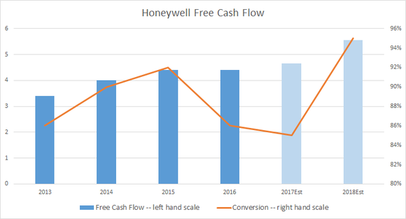 Is Honeywell International Stock A Buy For 2018?