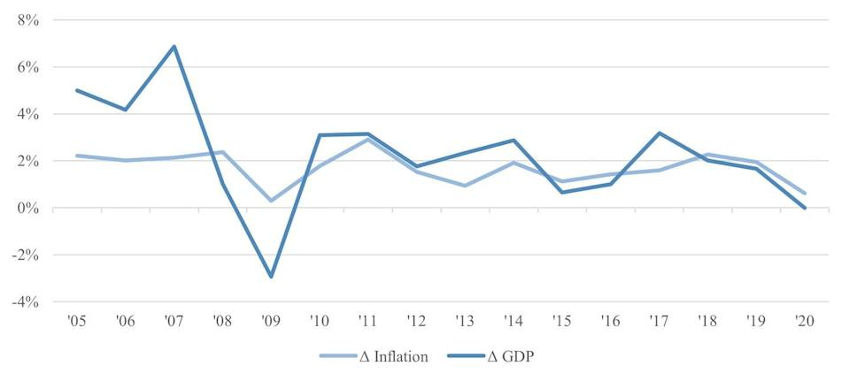 A graph shows inflation and GDP movement.
