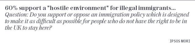 """Four in five people support a """"hostile environment"""" for illegal immigrants..."""