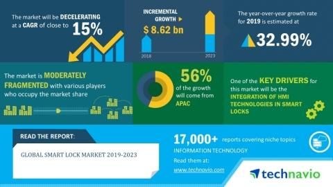 Smart Lock Market 2019-2023 | Evolving Opportunities with Allegion Plc and Honeywell International Inc.| Technavio