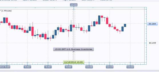 Forex_US_Business_Inventories_Rise_USD_Modestly_Higher_body_Clipboard03.jpg, Forex: US Business Inventories Rise; USD Modestly Higher