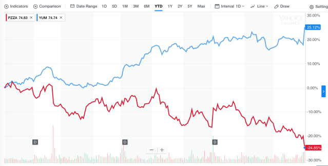 Papa John's stock (PZZA) vs Yum Brands (YUM) in 2017 so far.