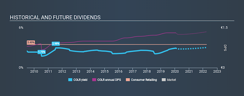 ENXTBR:COLR Historical Dividend Yield, January 22nd 2020
