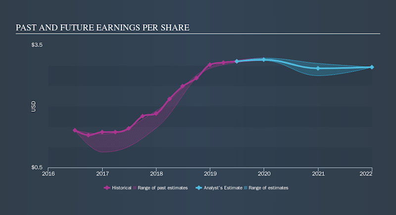 NasdaqGS:FBNC Past and Future Earnings, October 15th 2019
