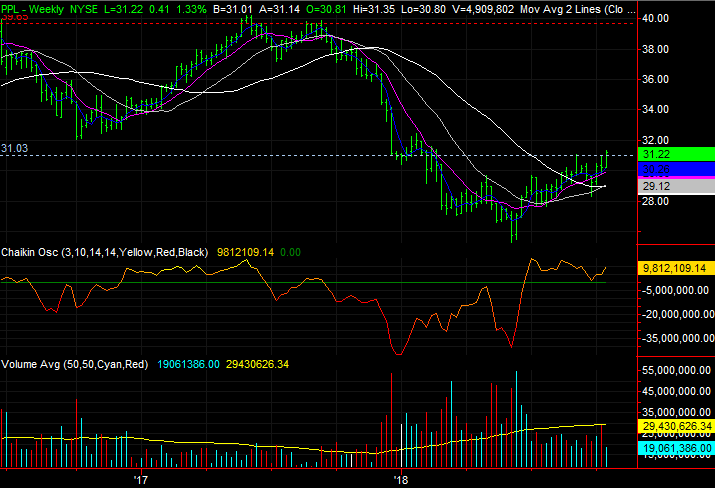3 Stock Charts for Monday: Netflix, PPL and Nvidia