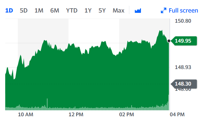 Johnson & Johnson's stock was trading at $149.90, up 1.1%, Monday afternoon. Chart: Yahoo Finance UK