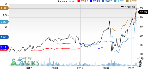 Select Medical Holdings Corporation Price and Consensus
