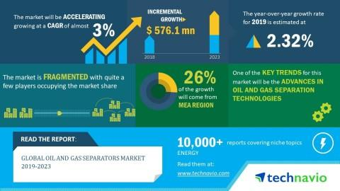 Global Oil and Gas Separators Market 2019-2023 | Advances in Oil and Gas Separation Technologies to Boost Growth | Technavio