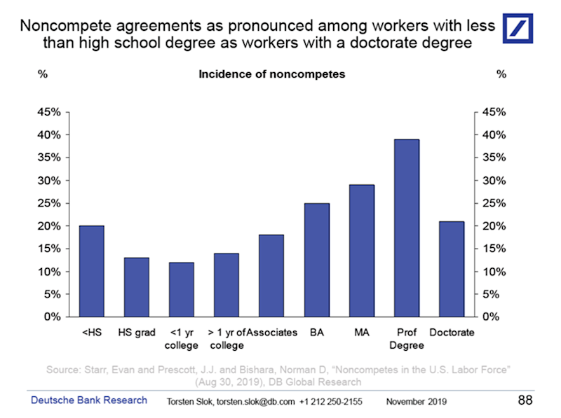 Non-compete agreements are as common among workers with less than a high school diploma as workers with a doctorate degree.