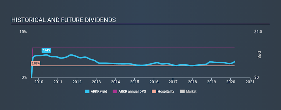 NasdaqGM:ARKR Historical Dividend Yield, March 8th 2020