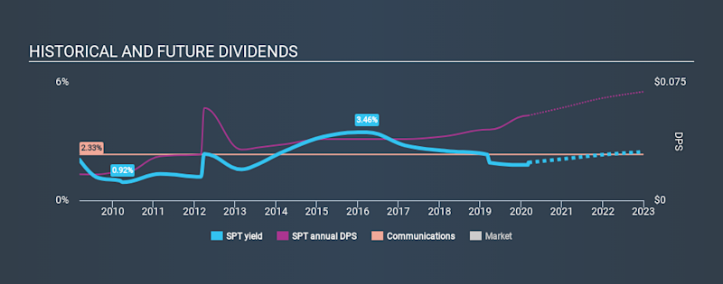 LSE:SPT Historical Dividend Yield, March 8th 2020