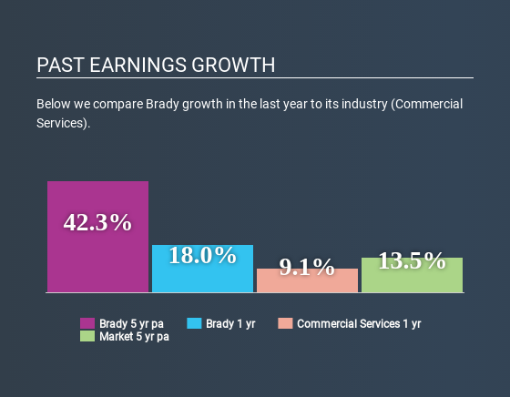 NYSE:BRC Past Earnings Growth May 22nd 2020