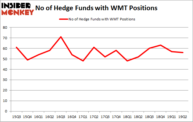 No of Hedge Funds with WMT Positions