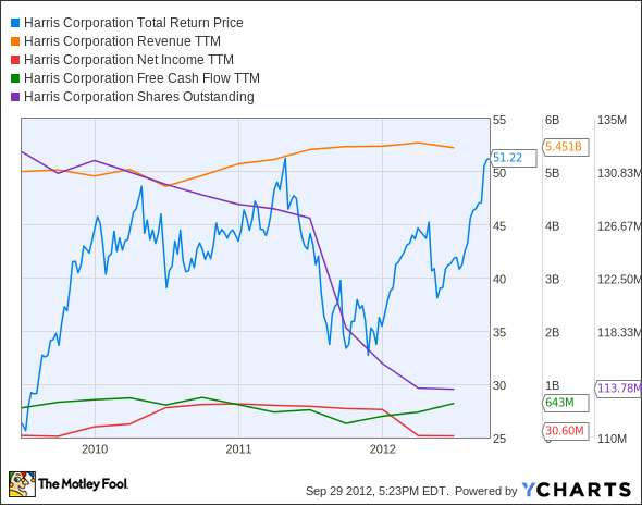 HRS Total Return Price Chart