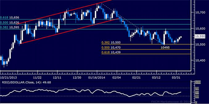 dailyclassics_us_dollar_index_body_Picture_3.png, Forex: US Dollar Technical Analysis – Sideways Trade Continues