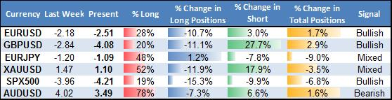ssi_table_story_body_Picture_16.png, Forex Trading Crowds Bet on US Dollar Bounce - Trades Look Attractive