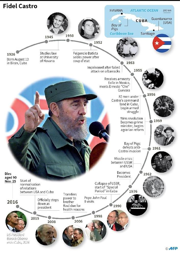 Graphic on the life of Fidel Castro, who died on Friday aged 90 (AFP Photo/afp)