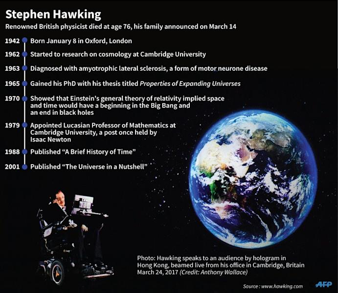 Profile of the British physicist Steven Hawking