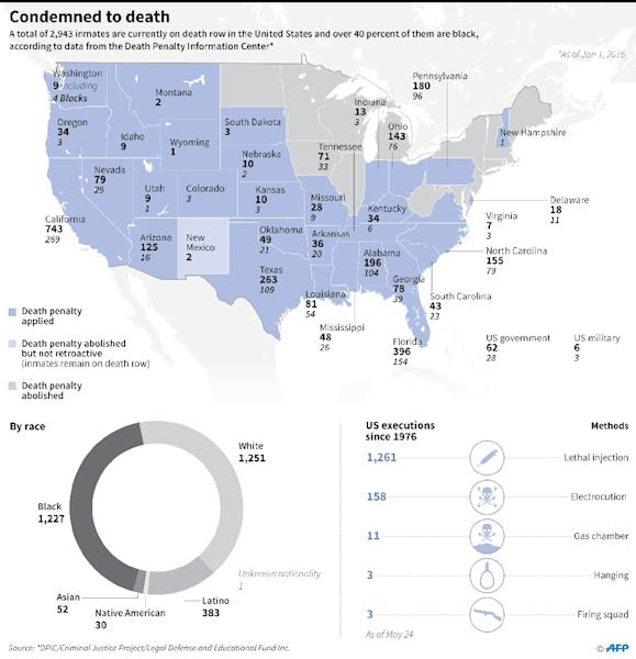 Graphic showing death row inmates by US state and by race and executions since 1976 (AFP Photo/Gal Roma, Adrian Leung)