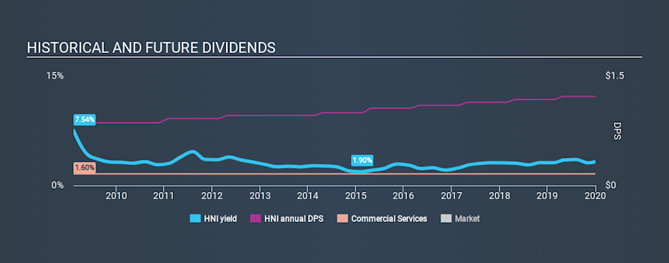 NYSE:HNI Historical Dividend Yield, January 1st 2020