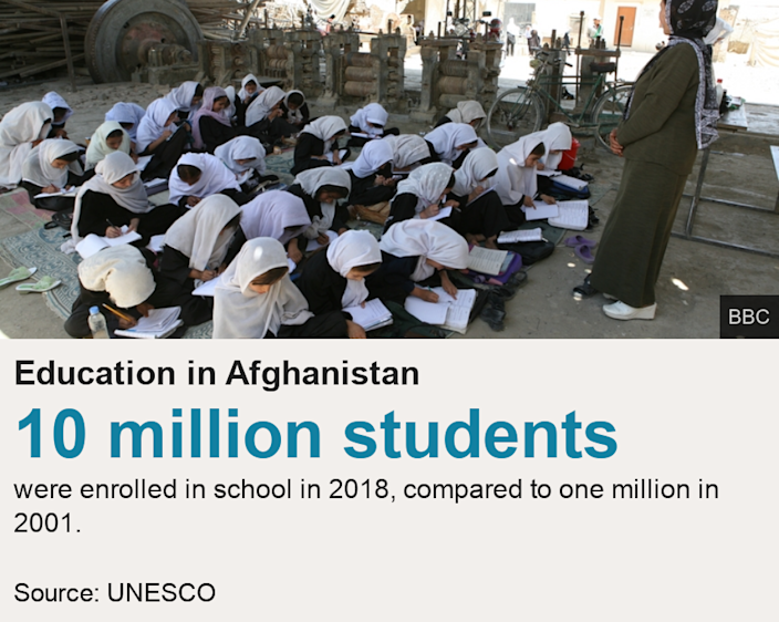 Education in Afghanistan.  [ 10 million students were enrolled in school in 2018, compared to one million in 2001. ] , Source: Source: UNESCO, Image: Students at a school in Kabul