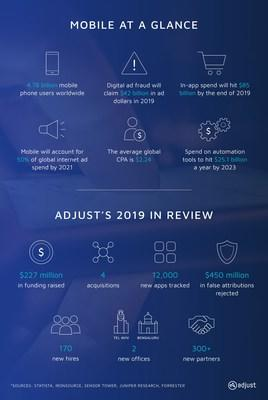Adjust's 2019 in review infographic