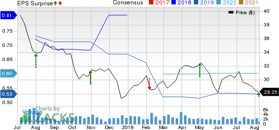 Rayonier Inc. Price, Consensus and EPS Surprise