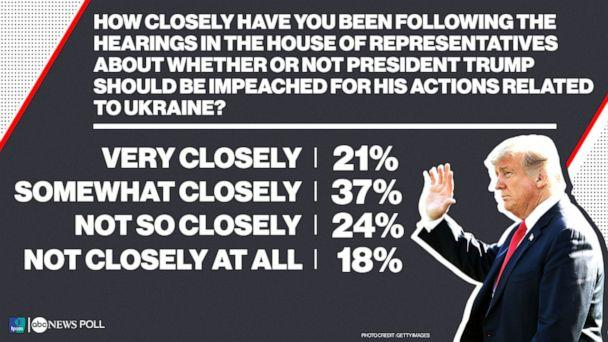 PHOTO: How closely have you been following the hearings in the House of Representatives about whether or not President Trump should be impeached for his actions related to Ukraine? (ABC News)