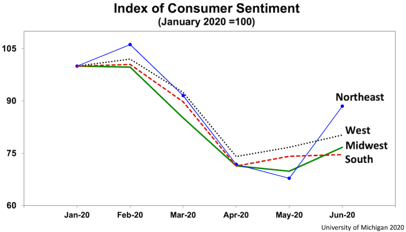 Sentiment remains lackluster, particularly in regions where COVID-19 cases are jumping.