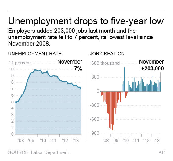 Graphic shows the national unemployment rate and monthly job creation; 2c x 3 inches; 96.3 mm x 76 mm;