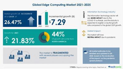 Technavio has announced its latest market research report titled Edge Computing Market by End-user and Geography - Forecast and Analysis 2021-2025