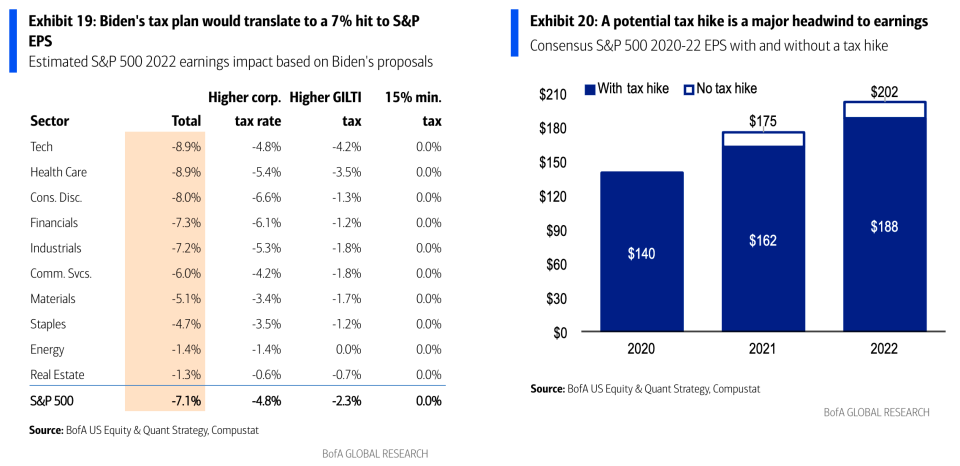 Biden tax hikes would have a considerable impact on earnings, but wouldn't mean the end of earnings growth. (BofA)