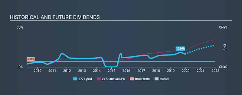 SEHK:2777 Historical Dividend Yield, December 13th 2019
