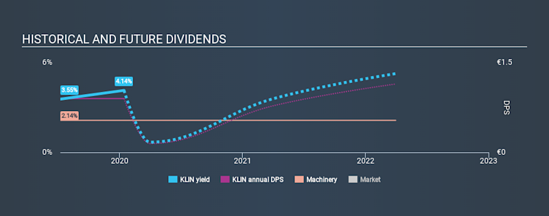 SWX:KLIN Historical Dividend Yield, January 14th 2020