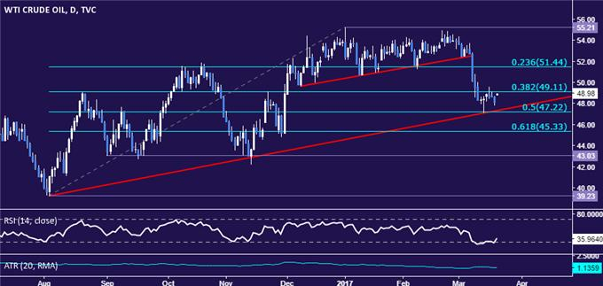 Gold Prices Look to Fed Commentary for Direction Cues