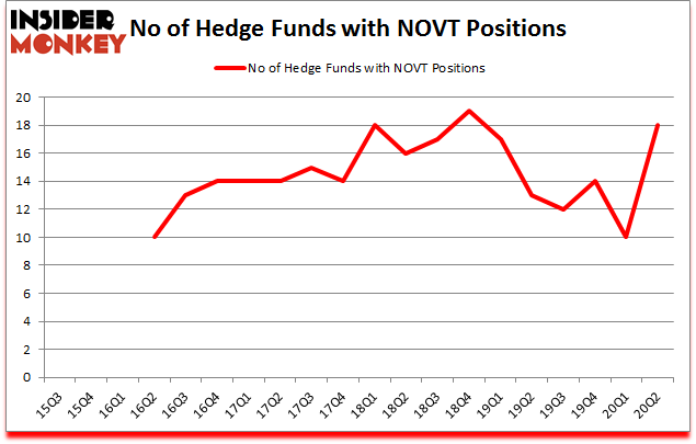 Is NOVT A Good Stock To Buy?
