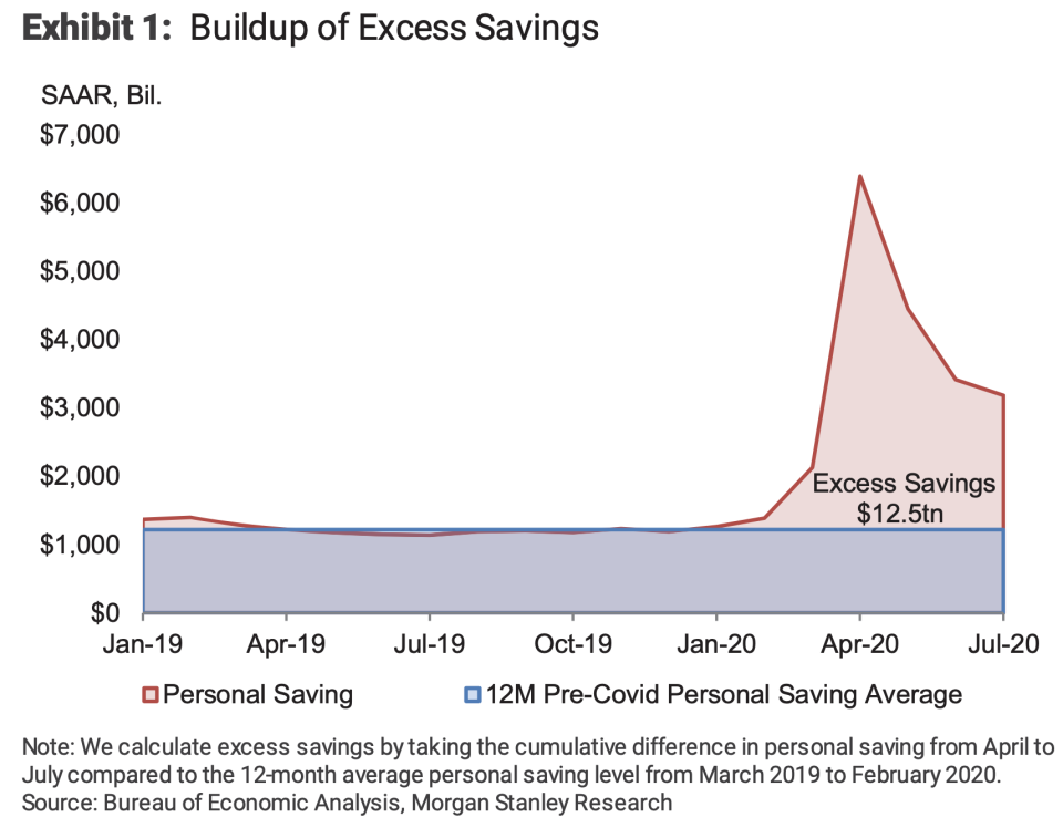 The U.S. consumer is sitting on trillions in excess savings, offering spending a buffer in the absence of further stimulus. (Source: Morgan Stanley)