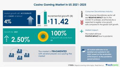 Technavio announced its latest market research report titled United States Casino Games Market by Type and Platform - Forecast and Analysis 2021-2025