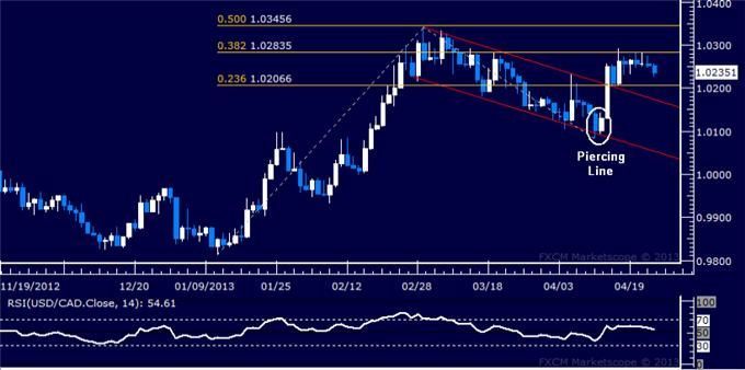 Forex_USDCAD_Technical_Analysis_04.25.2013_body_Picture_5.png, USD/CAD Technical Analysis 04.25.2013